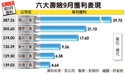 壽險獲利王 南山9月賺近40億