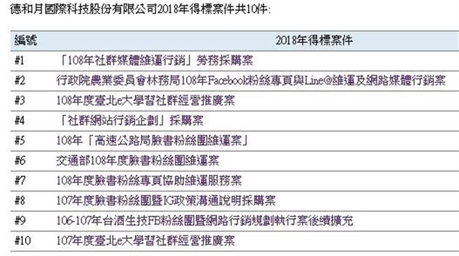 德和月公司媒體採購得標案件列表 國民黨立委陳宜民辦公室提供
