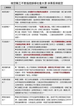 勞動部判不當勞動行為 長榮擬提行政訴訟