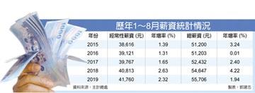 前八月總薪資增幅 三年最低