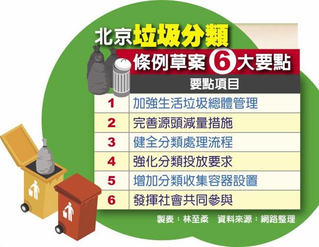 北京垃圾分類條例草案6大要點