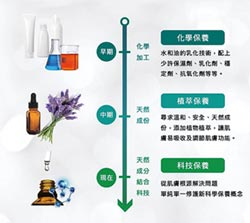 進軍中國美妝市場 采妍光推出RSD+