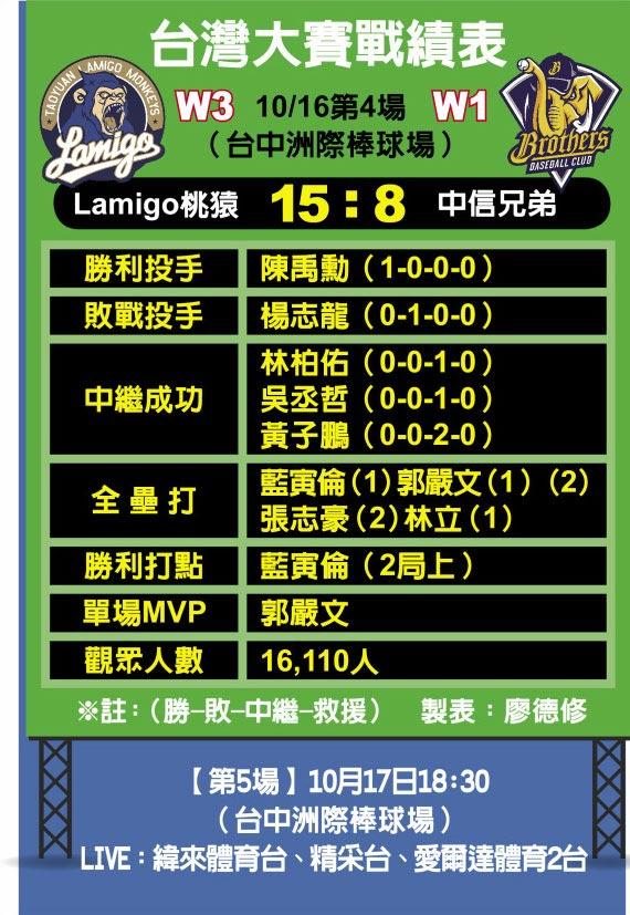 台灣大賽戰績表