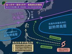一入秋颱風死都不來台灣 氣象粉專揭3大原因