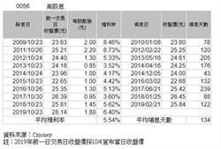 0056維持配息1.8元 配息率6.25%