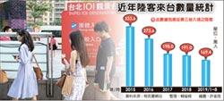 9月大陸團客 年減近6成