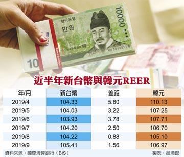 台幣出口競爭力連75月超韓