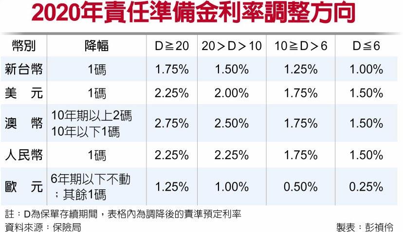2020年責任準備金利率調整方向