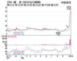 熱門股-國產 資產題材短多氣盛