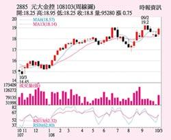 元大金 股價重返月線