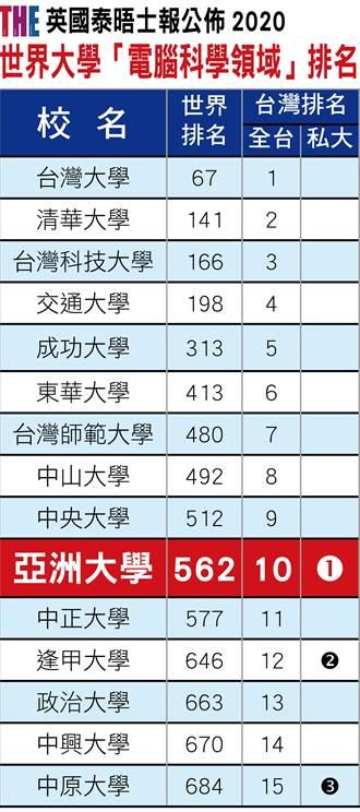 2020世界大學電腦科學領域排名 亞大名列全球562、全台第10