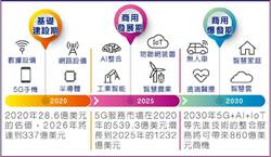5G主題ETF 四趨勢掀投資潮流