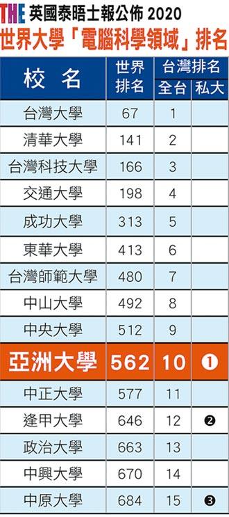 亞大電腦科學排名 私校第1名