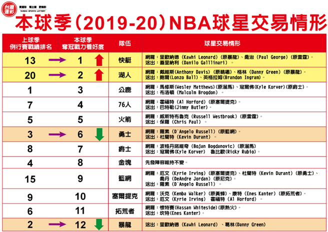 2019-20球季NBA球星交易情形。(台灣運彩提供)
