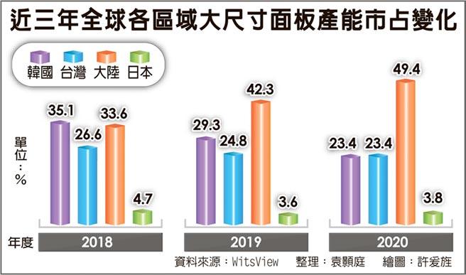 陸面板廠明年市占 上看5成