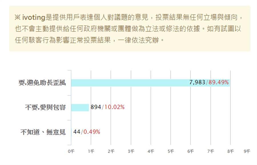 投票結果。(圖片摘自中時網路投票網頁)