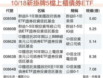 五檔債券ETF上櫃 規模逾31億