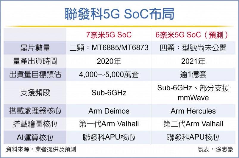 聯發科5G SoC布局