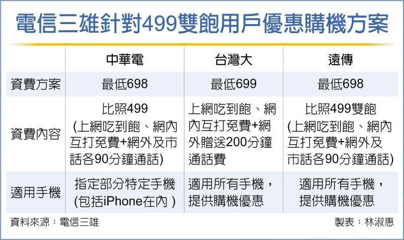 電信三雄針對499雙飽用戶優惠購機方案