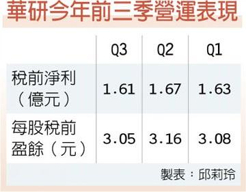 授權金收入增 華研前九月每股賺9.29元
