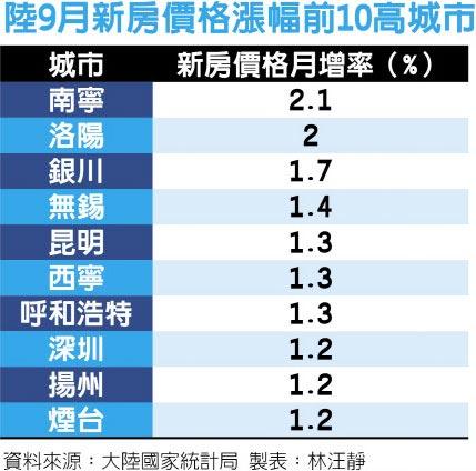 陸9月新房價格漲幅前10高城市