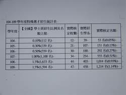 109學年特殊選才招生  47校提供1214個名額