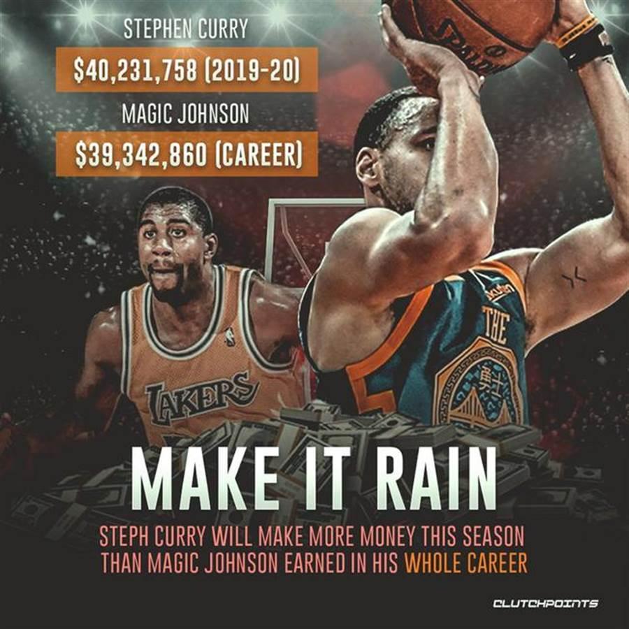 美国媒体报导指出史提芬柯瑞本季薪资突破4000万美元,成为NBA史上第一人,而且单季薪资比传奇巨星魔术强生的职业生涯总薪资还要多。(摘自clutchpoints网站)