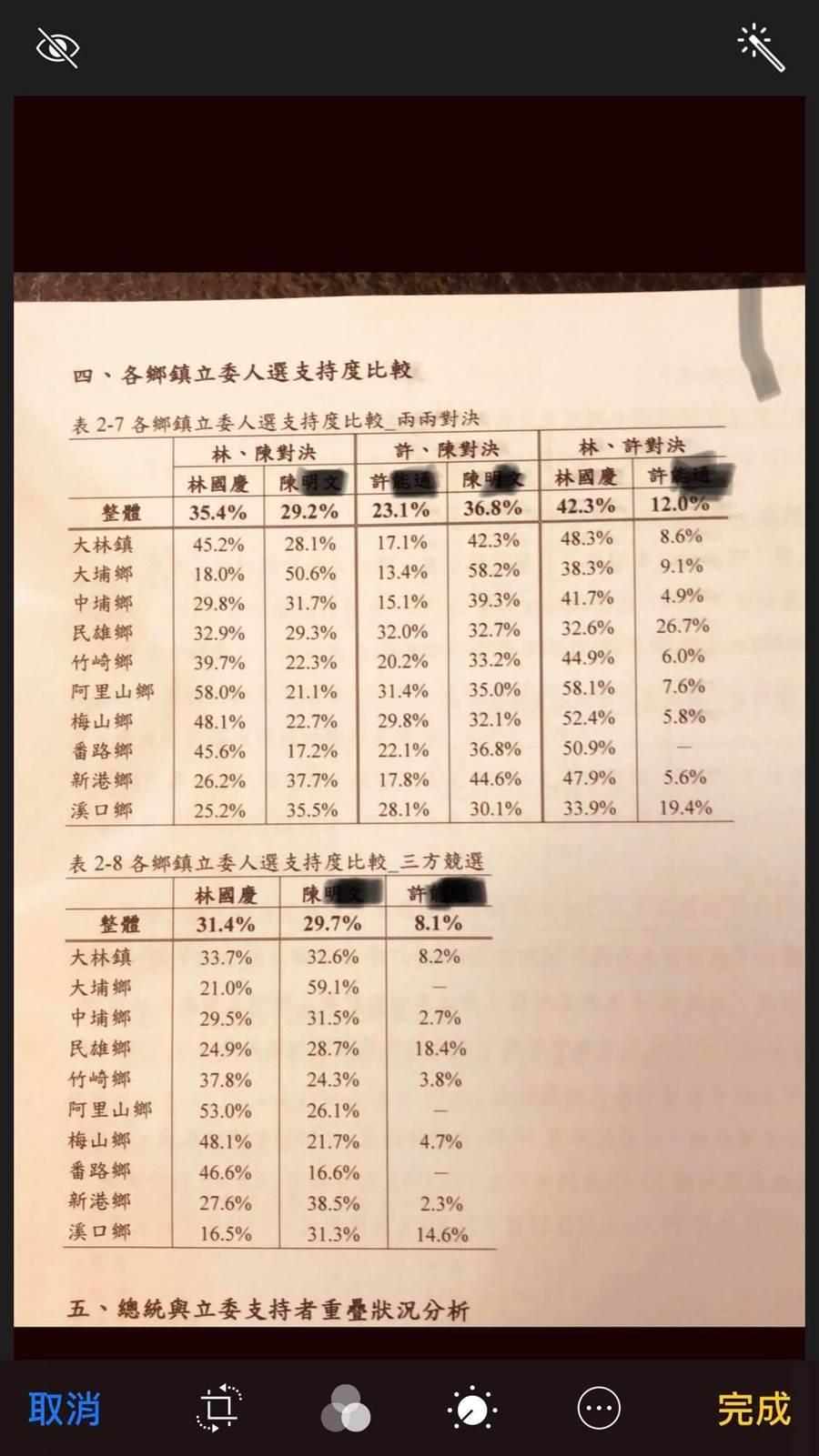 林國慶昨再度於臉書公布對戰民進黨嘉義縣重量級立委陳明文的民調,以整體民調而言,林國慶以31.7%贏過陳明文的29.7%。但林國慶在新港鄉、溪口鄉慘輸陳明文。(林國慶FB)