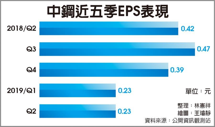 中鋼近五季EPS表現