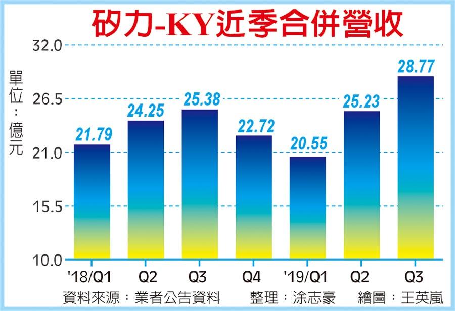 矽力-KY近季合併營收