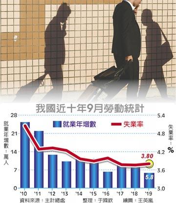 9月就業成長 跌破六萬