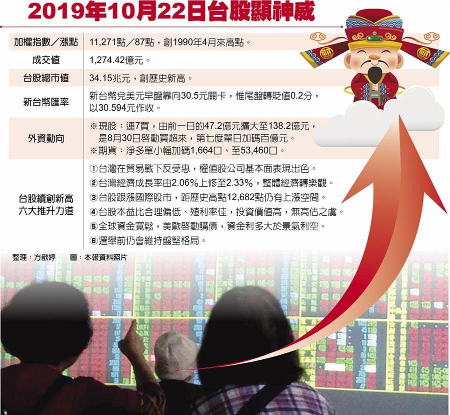 2019年10月22日台股顯神威