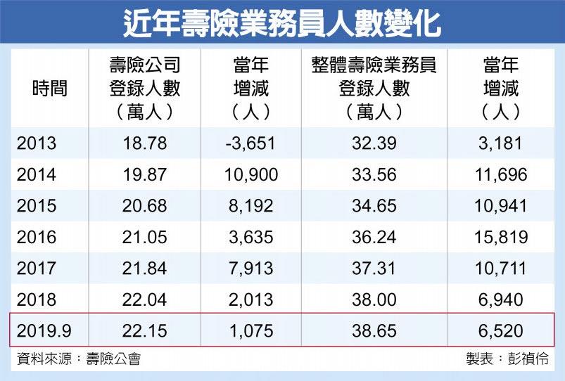 近年壽險業務員人數變化