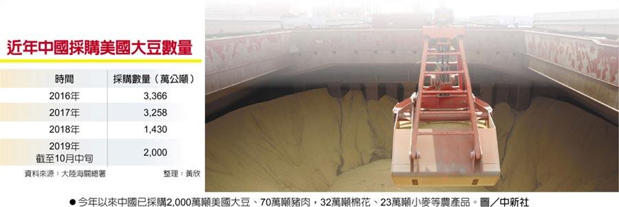近年中國採購美國大豆數量今年以來中國已採購2,000萬噸美國大豆、70萬噸豬肉,32萬噸棉花、23萬噸小麥等農產品。圖/中新社