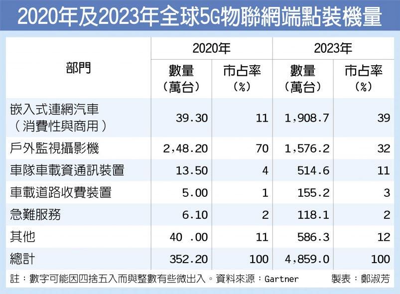 2020年及2023年全球5G物聯網端點裝機量