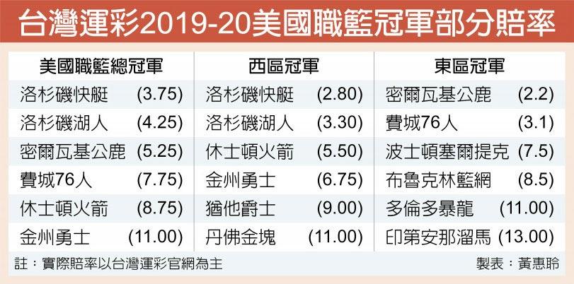 台灣運彩2019-20美國職籃冠軍部分賠率