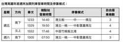 因應年底旅運高峰 高鐵11月起每周末增開4班次