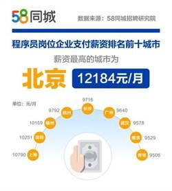 北京程式設計師平均月薪逾5.2萬