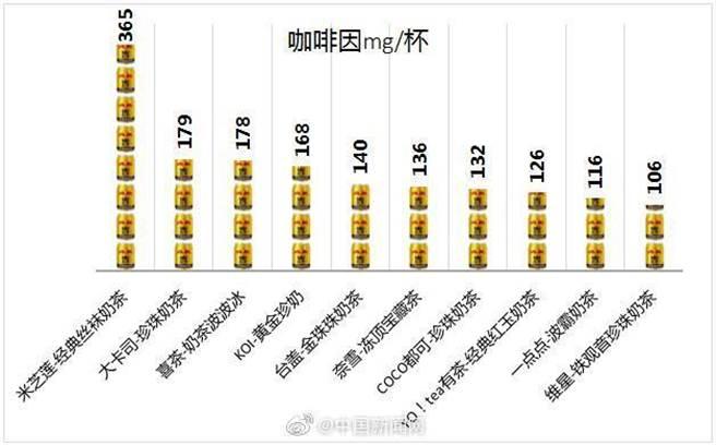 深圳市光明區消費者委員會檢驗大陸市售10款奶茶,咖啡因含量出爐。(取自新浪微博@中國新聞網)