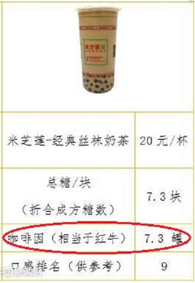 米芝蓮的經典絲襪奶茶咖啡因含量等於7.3罐提神飲料紅牛。(取自新浪微博@中國新聞網)