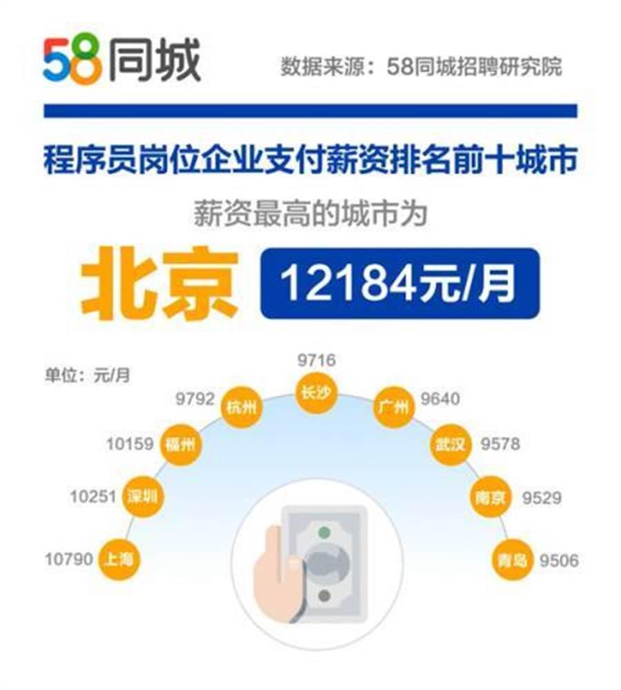 大陸程式設計師薪資最高的城市首推北京。(取自中新網)