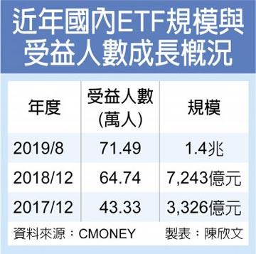 債券ETF助陣 國內基金規模奔新高