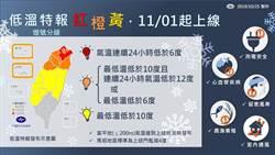 極端氣候影響!冷也分等級 低溫特報新增黃橙紅3警示