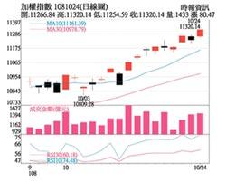 操盤心法-全球經濟動能放緩,台灣投資價值逆勢凸顯