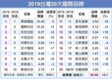 台灣品牌價值 華碩七連霸