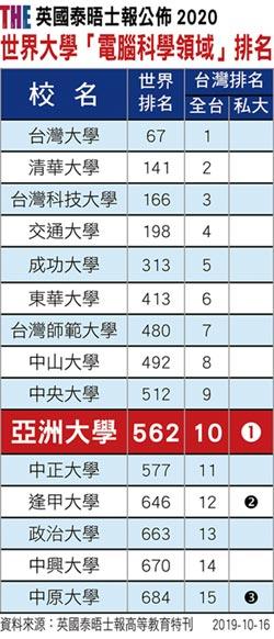 英2020世界大學電腦科學領域排名 亞洲大學 名列台灣私校第1