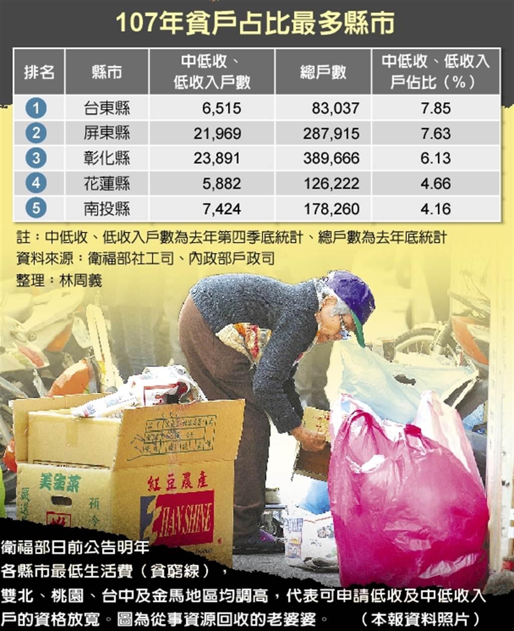 108年貧戶占比最多縣市