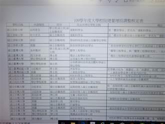 清大澄清 教科系碩士在職專班裁撤是誤解