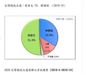 最新民調 蔡英文、韓國瑜差距縮小逾5%