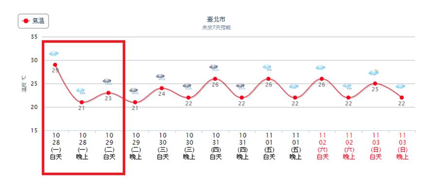 台北高溫從29度降到23度,低溫來到21度,且周二周三伴隨的雨多,下雨的天氣將持續到周日。(氣象局)